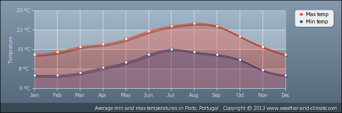 Portugal temperatuur